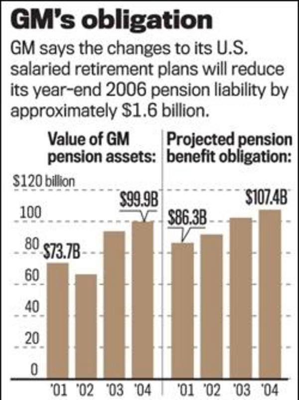 Gm announces restructuring of its u s salaried retirement for General motors pension plan