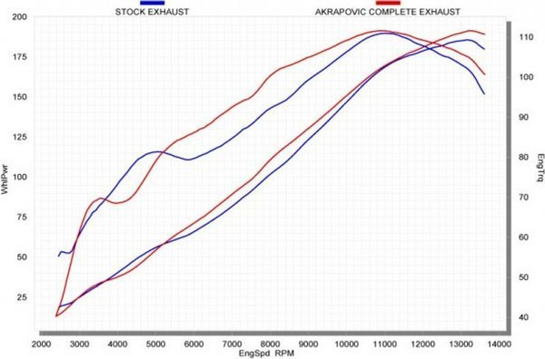 4. BMW S1000RR Carbon Edition dyno chart
