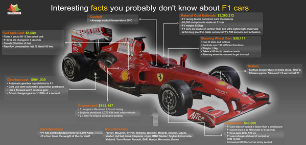 facts you might not know of regarding an f1 car - DOC361