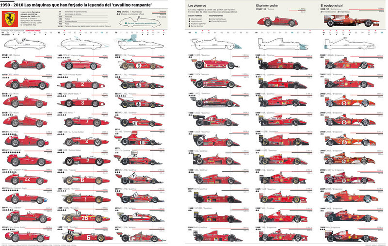 The evolution of the Ferrari Formula One race car