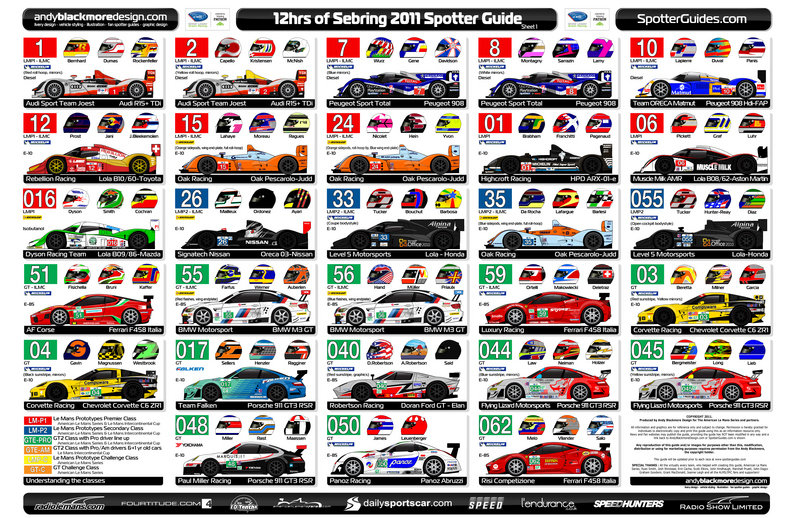 A spotter's guide on the cars running at the 2011 12 Hours of Sebring