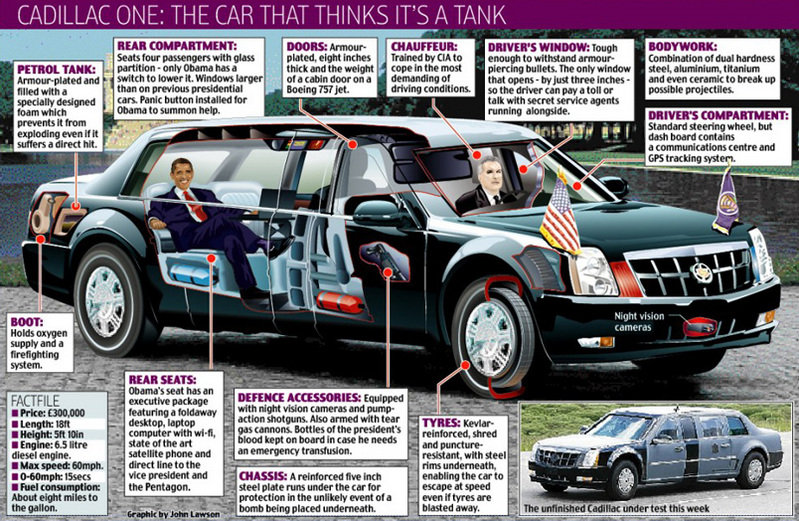 Car Infographics: Obama's Cadillac One is a Tank!