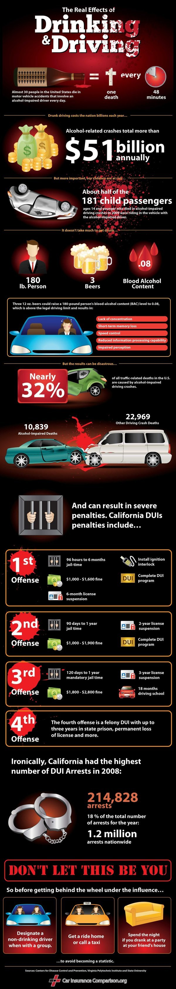 cause effect drinking and driving Drinking and driving is a very serious and dangerous problem many people every year are killed or injured because of drunk drivers have a look the harmful effects of drinking and driving.