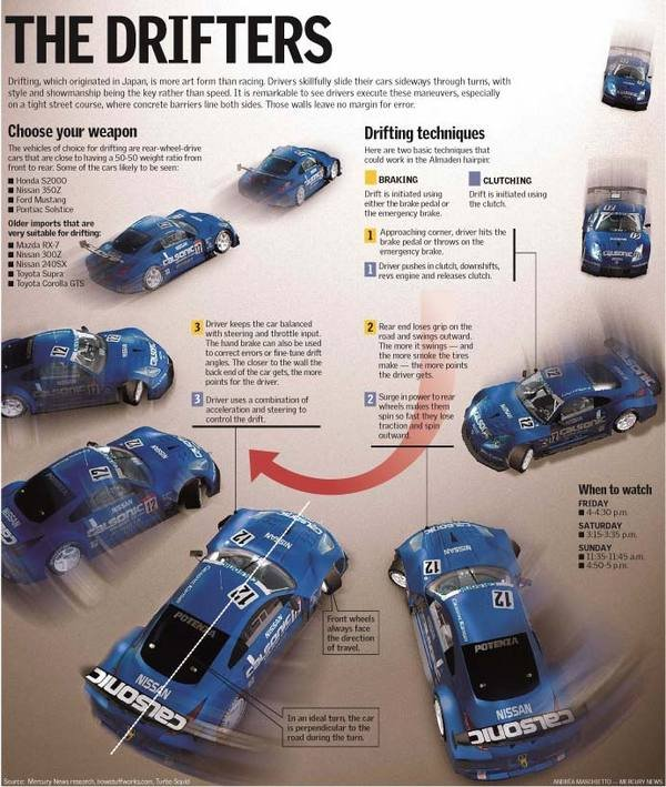 car infographics the art of drifting news top speed. Black Bedroom Furniture Sets. Home Design Ideas