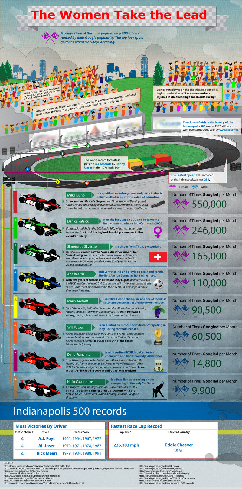 Car Infographics: Women Running the Indy500