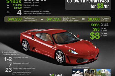 Would you be interested in owning a Ferrari F430 for only $8 per hour?