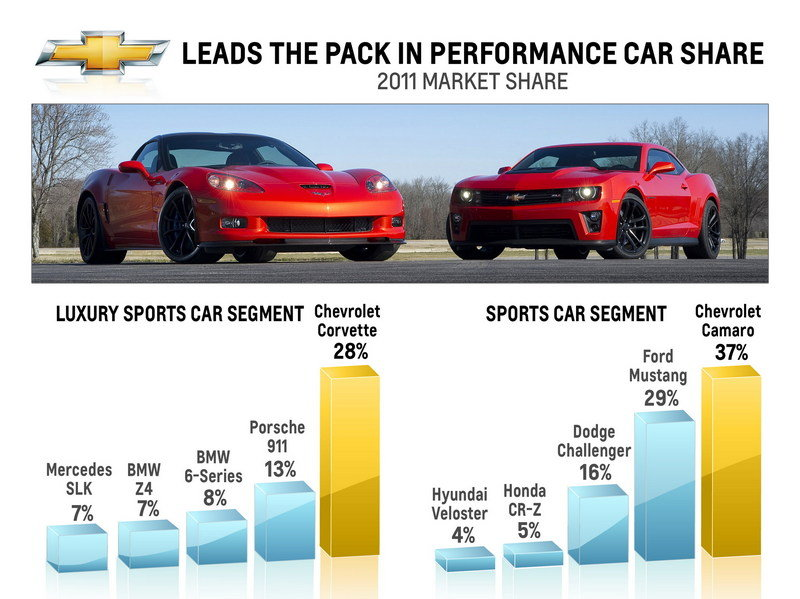 Chevrolet is America's Favorite Performance Brand
