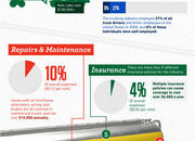 Infographic: The real costs of trucking - image 450956