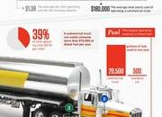 Infographic: The real costs of trucking - image 450955