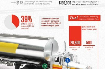 Infographic: The real costs of trucking