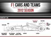 Car Infographics: F1 Cars and Teams in 2012 - image 458122