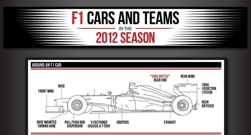 Car Infographics: F1 Cars and Teams in 2012