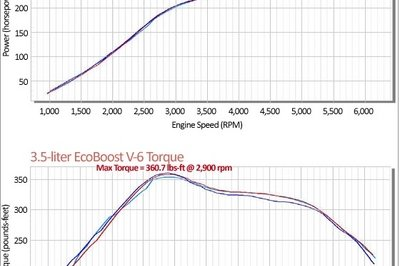 Comparison: V-8 Engines vs. Turbocharged V-6 Engines