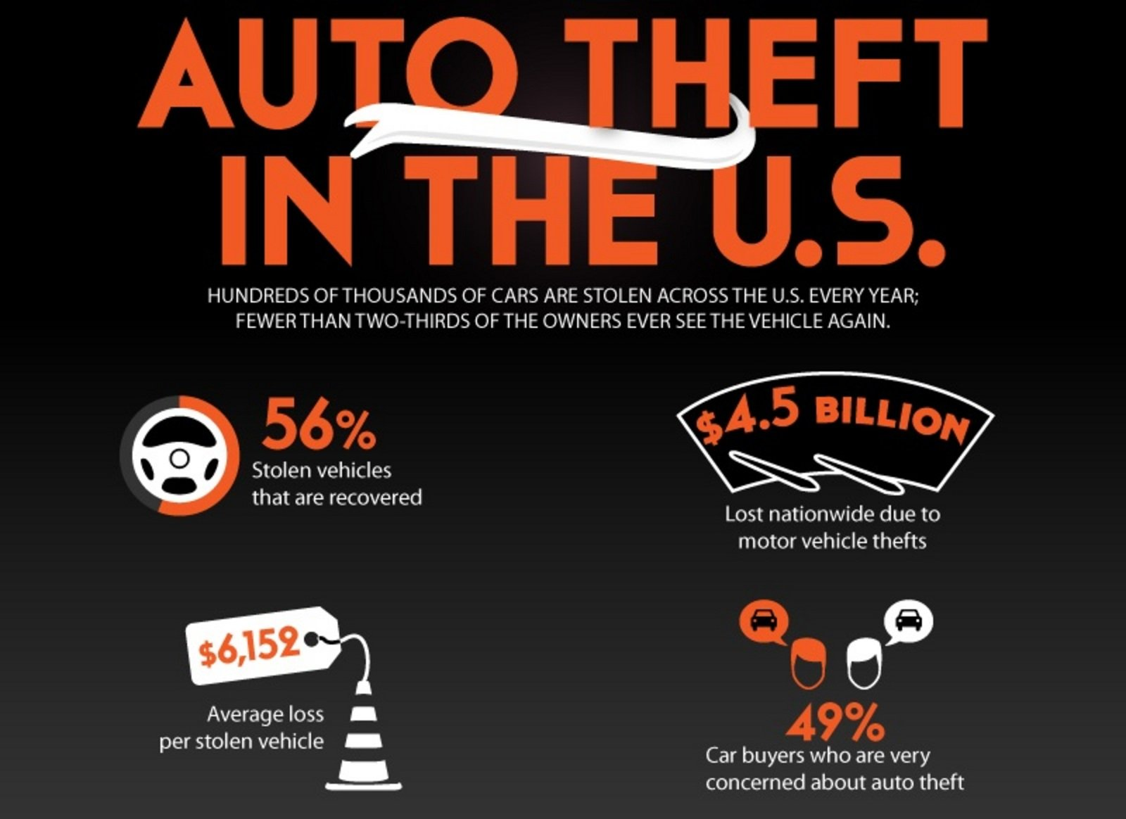 Car Infographics: Auto Theft In The U.S. News - Top Speed