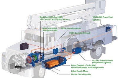 Eaton has improved its hybrid power system for trucks