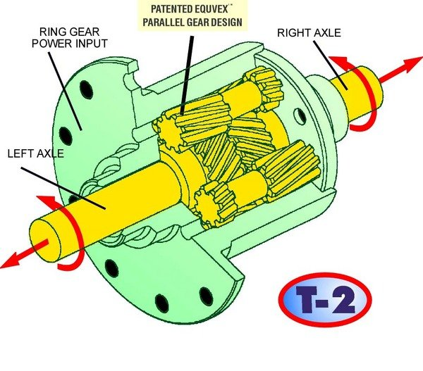 Toyota Explains The Scion Fr S S Limited Slip Differential