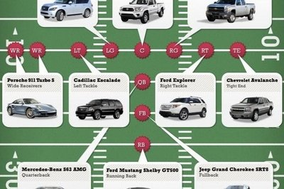Car Infographics: Automotive Fantasy Football Lineup