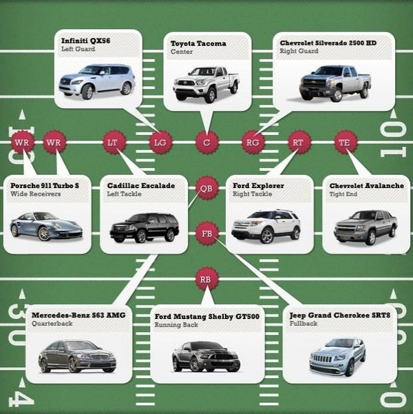 car infographics automotive fantasy football lineup picture