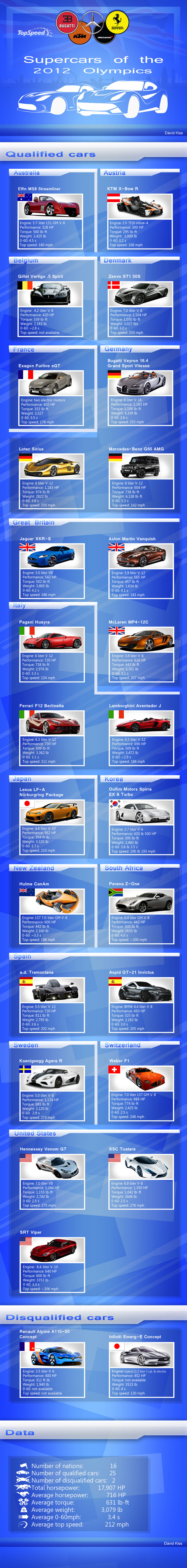 Car Infographics: The Supercars of the 2012 Olympics