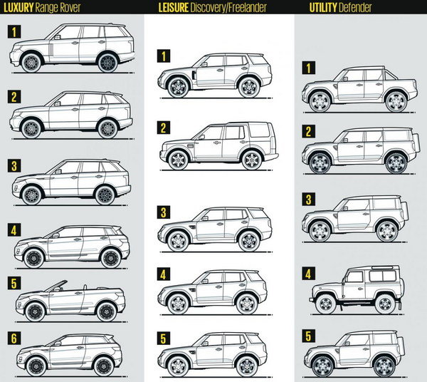 land rover 8217 s future lineup revealed picture