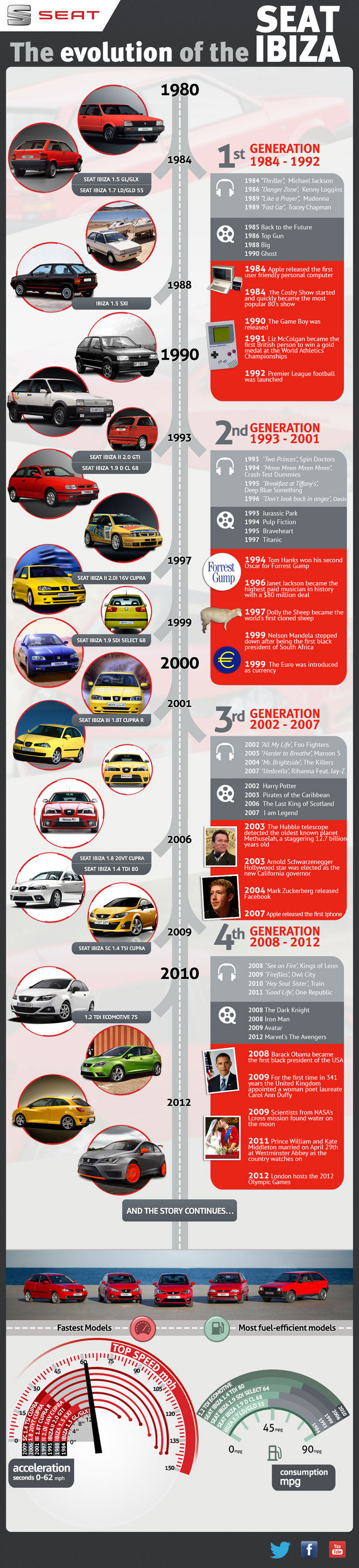 Car Infographics: The Evolution of the Seat Ibiza