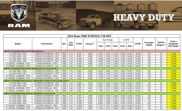 Ram 1500 Towing Capacity >> Read more on 2014 ram base weights/gcw/payload/trailer tow ...