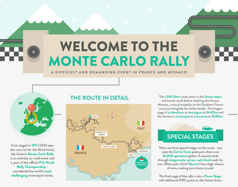 Infographic: 2014 Monte Carlo Rally