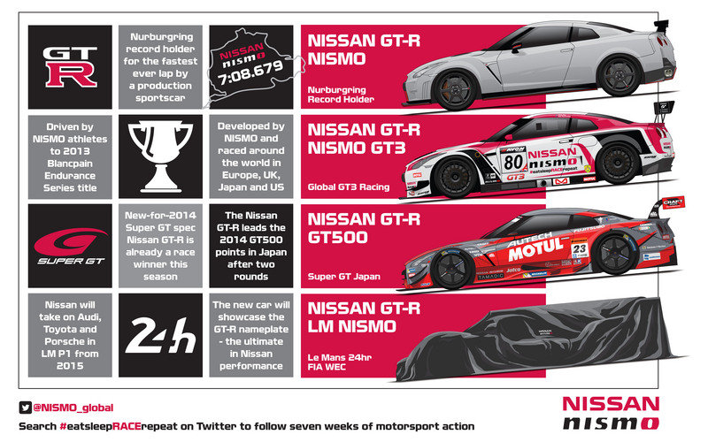 Nissan Attacking Le Mans with GT-R LM Nismo LMP1 Car