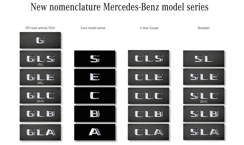 Filling the Gaps: Mercedes New Naming System Analyzed