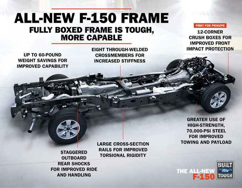 2015 Ford F-150 Earns NHTSA 5-Stars; Here's How: - image 627499