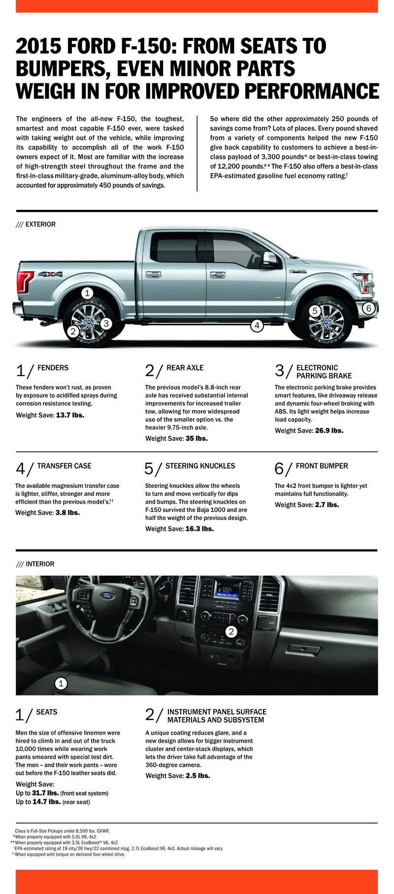 2015 Ford F-150 Weight Infographic: Trimming the Pounds - image 625613