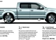 2015 Ford F-150 Weight Infographic: Trimming the Pounds - image 625614