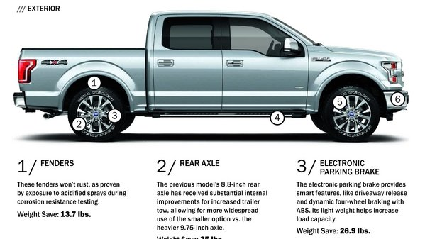 2015 Ford F-150 Weight Infographic: Trimming The Pounds News - Top Speed