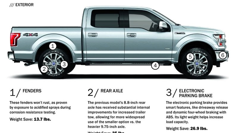 2015 Ford F-150 Weight Infographic: Trimming the Pounds