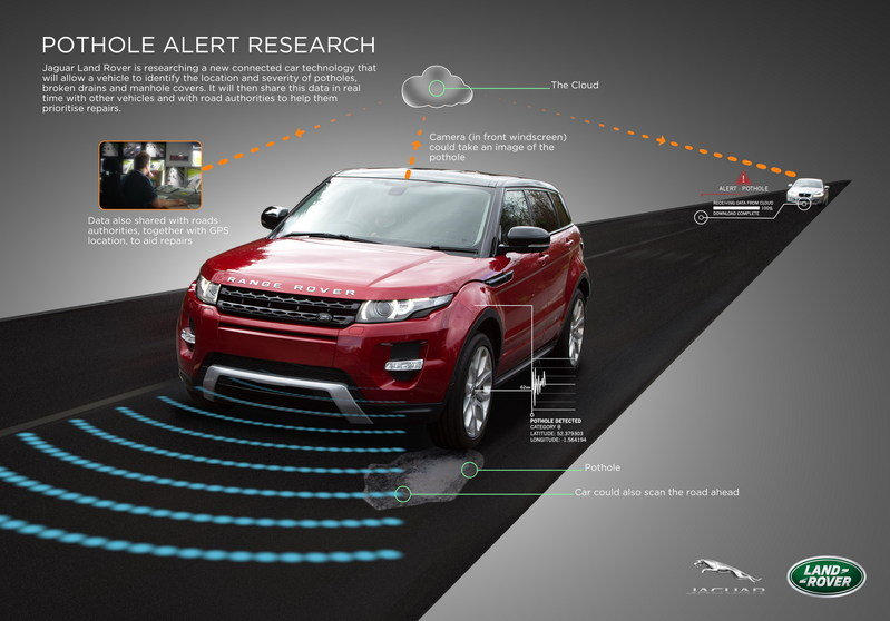 Jaguar Land Rover Prepares Pothole Alert Technology