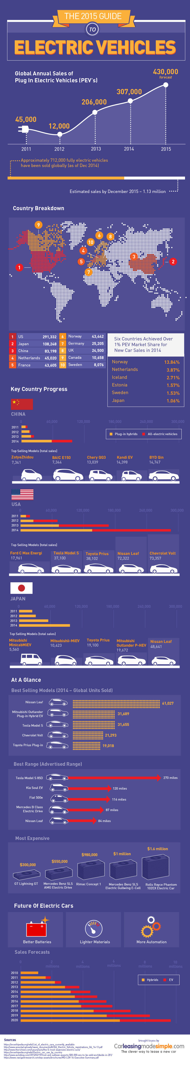 2015 Guide To Electric Cars