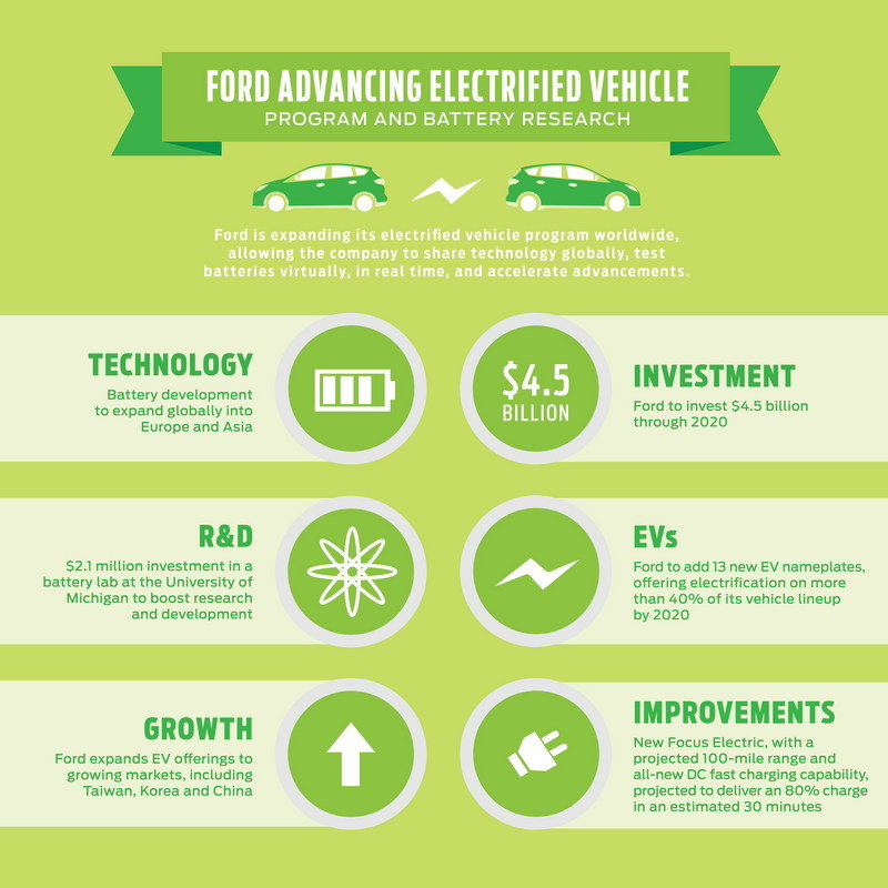 Ford Invests $4.5 Billion To Further Electrify Its Lineup - image 659389