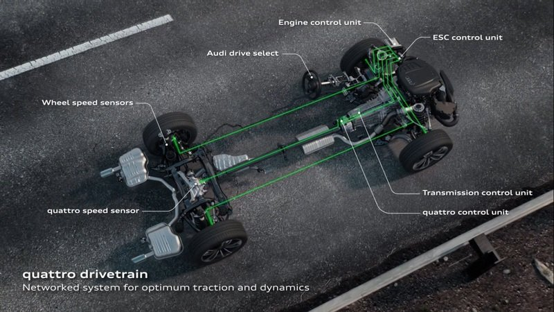 Audi Launches All-New Quattro All-Wheel-Drive System With Ultra Technology