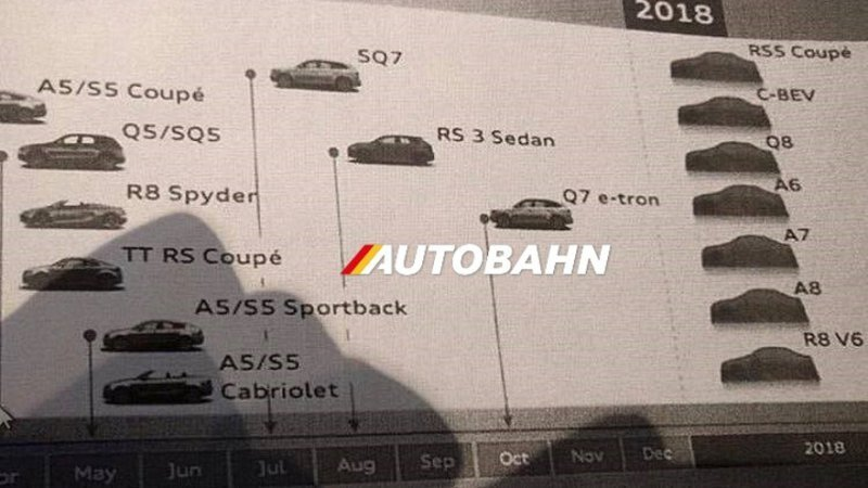 Leaked Document Shows Audi R8 V6 Is A Go For 2018