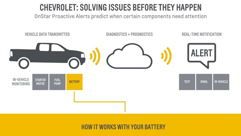"Chevrolet Launches ""OnStar Proactive Alerts"" Predictive Technology"