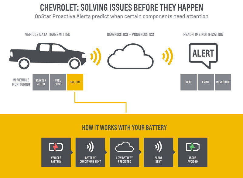 "Chevrolet Launches ""OnStar Proactive Alerts"" Predictive Technology - image 675153"