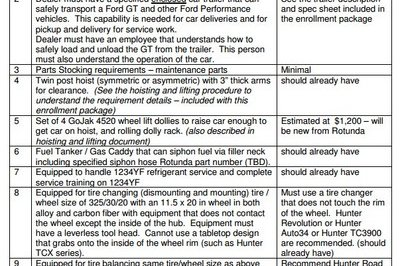 Ford GT Needs More Than $30K In Dealer Service Center Upgrades - image 682551