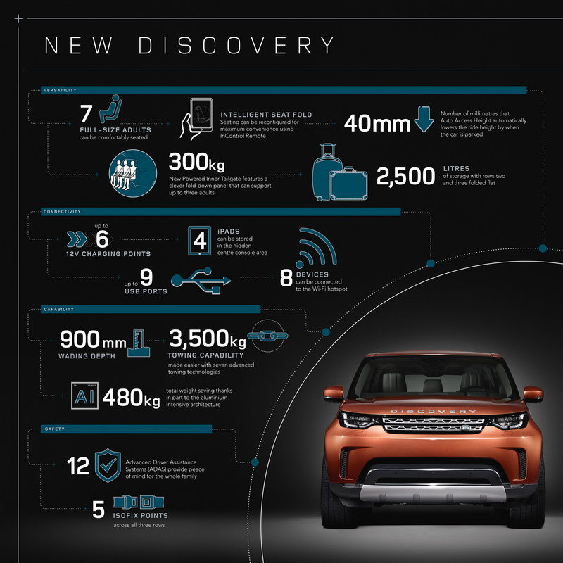The 2017 Land Rover Discovery Gets 21st Century Tech High Resolution Exterior - image 689779