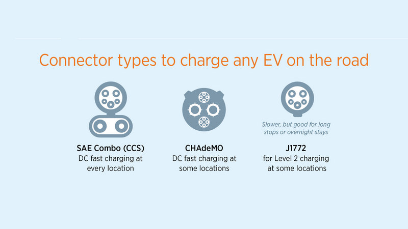 Major EV Charging Corridors Now Open