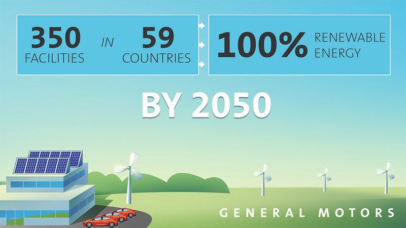 GM Aims to use 100-Percent Renewable Energy by 2050