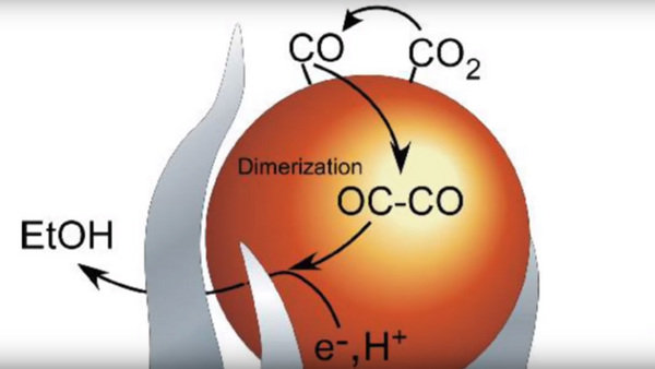 Scientists Discover How To Easily Turn CO2 into Ethanol