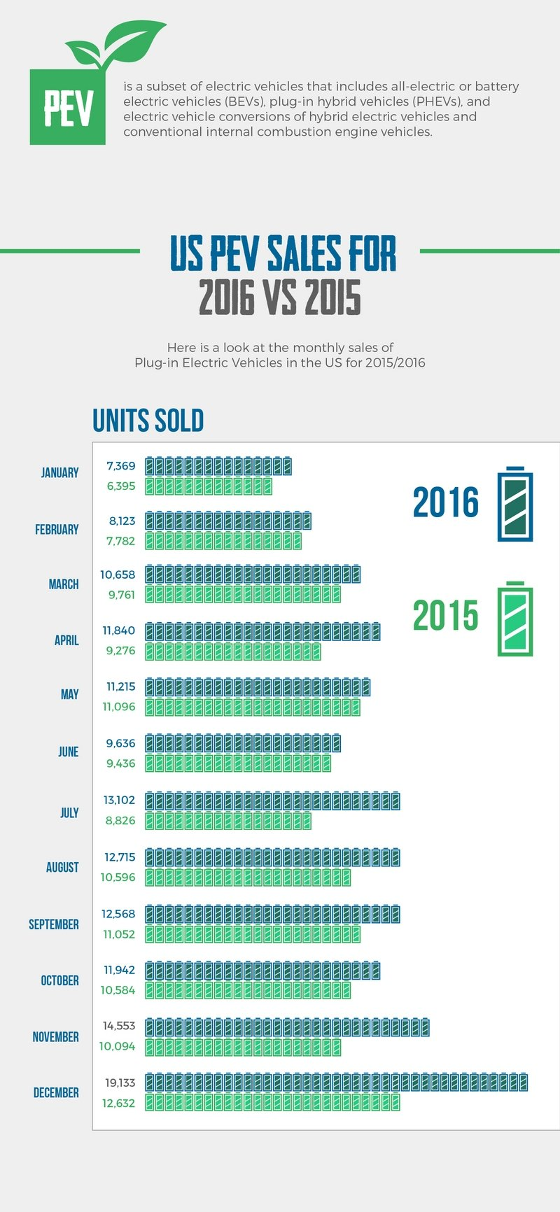 2016 Electric Vehicle Sales in the U.S. [INFOGRAPHIC]