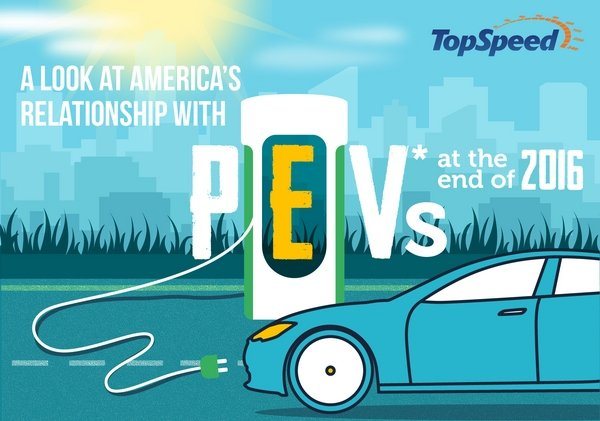 2016 electric vehicle sales in the u.s. infographic - DOC710816