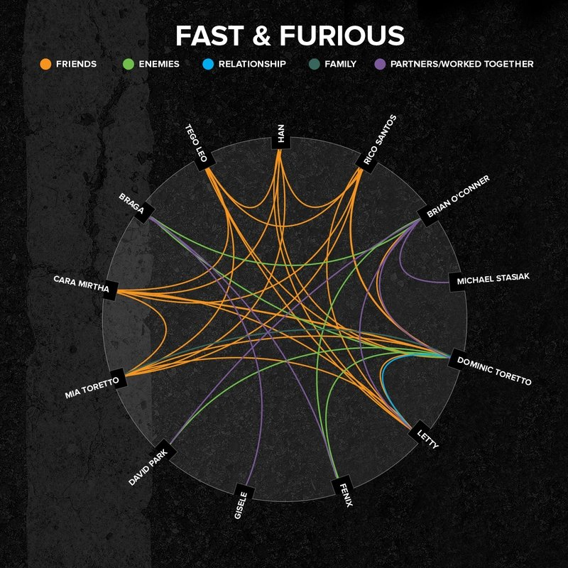 Revisiting All The Relationships Of The Fast and Furious Universe