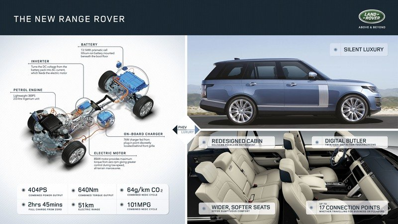 2018 Land Rover Range Rover | Top Speed